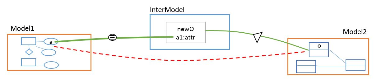 Informal, graphical rendering of the rule AttributeObject Type output [1]