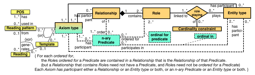 Simplified diagram in UML Class Diagram notation of the main components (see paper for attributes), linking a section of the metamodel (orange; positionalist commitment) to predicates (green; standard view) and their verbalisation (yellow). (Source: [1])